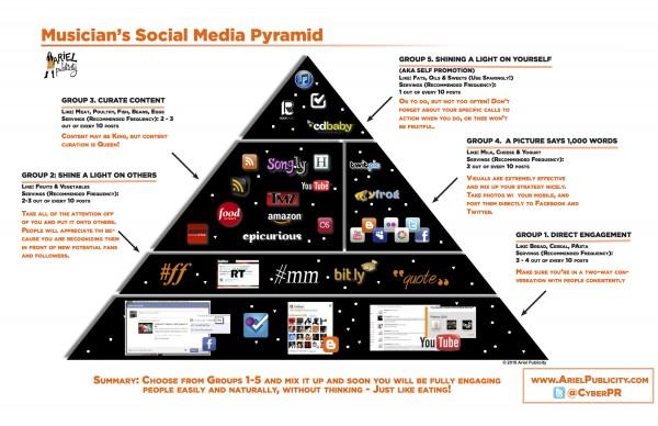 Ariel's Social Media Food Pyramid