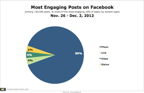 Engaged Media on Facebook