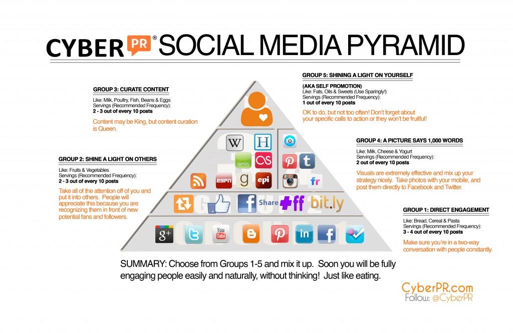 Social Media Pyramid 2013