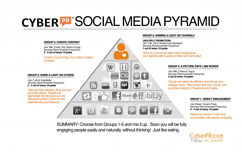 Cyber PR Social Media Food Pyramid Version Cyber PR Music - Social media strategy template pdf