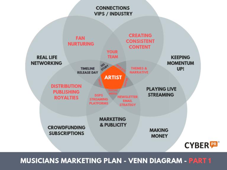 Cyber PR Musicians Marketing Plan VENN Diagram part 1