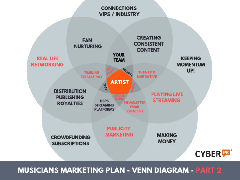 Cyber PR Musicians Marketing Plan VENN Diagram part 2