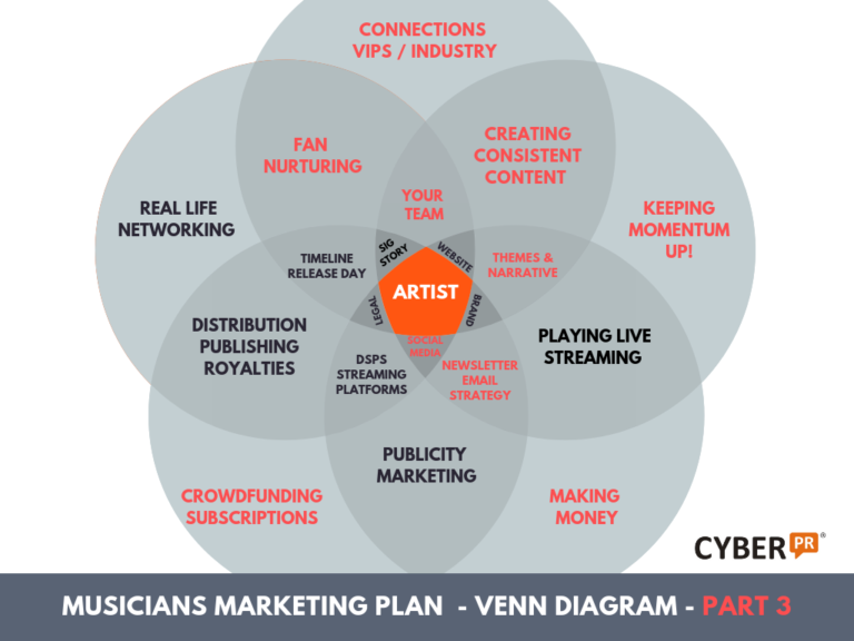 Cyber PR Musicians Marketing Plan VENN Diagram part 3