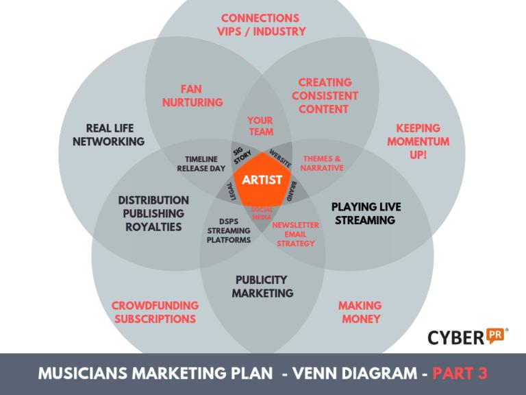 Cyber PR Musicians Marketing Plan VENN Diagram part 3
