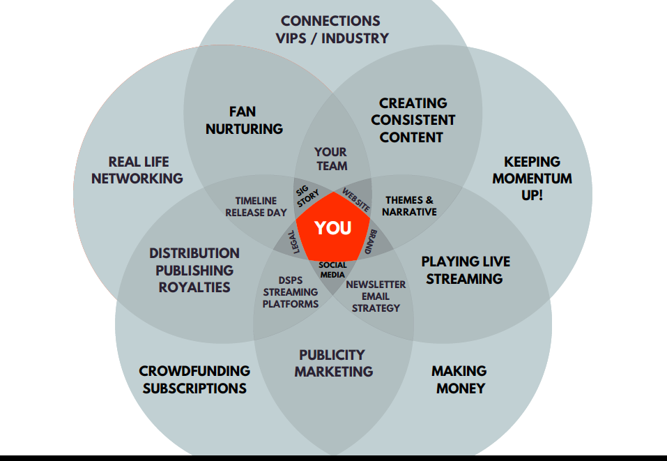 social media tuneup venn diagram