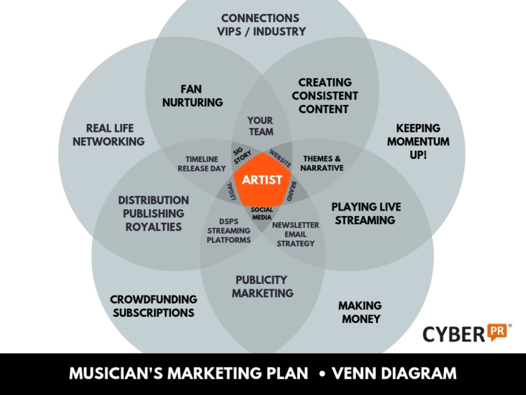 Cyber PR VENN music marketing Plan Diagram