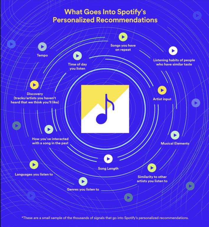spotify personalized playlists